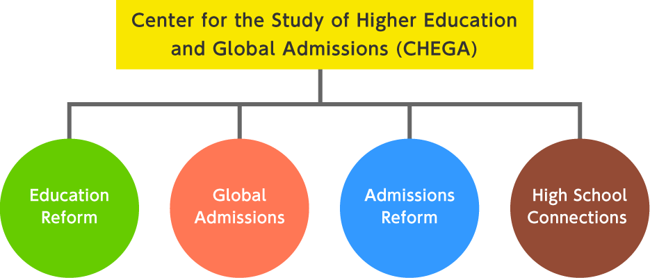 Center for the Study of Higher Education and Global Admissions(CHEGA)