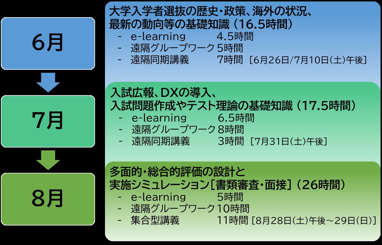 6月に大学入学者選抜の歴史、政策、海外の状況、最新の動向等の基礎知識(16.5時間),7月入試広報、DXの導入、入試問題作成やテスト理論の基礎知識(17.5時間),8月多面的・総合的評価の設計と実施シミュレーション(26時間)を実施します